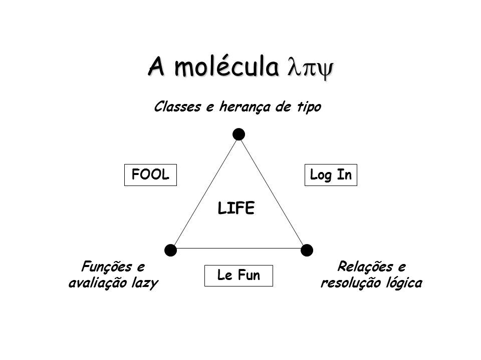 A molécula lpy LIFE Classes e herança de tipo FOOL Log In