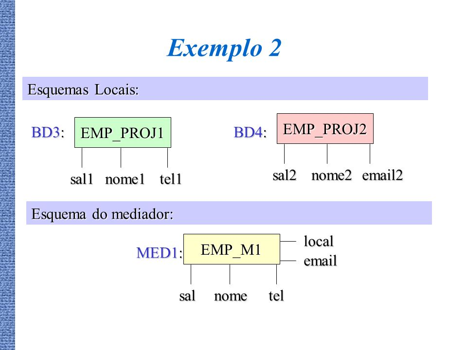 Exemplo 2 Esquemas Locais: EMP_PROJ1 sal1 nome1 tel1 BD3: EMP_PROJ2