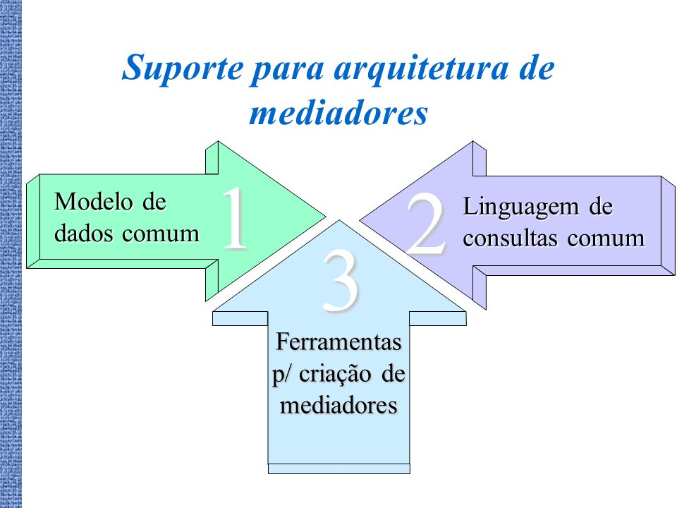 Suporte para arquitetura de mediadores