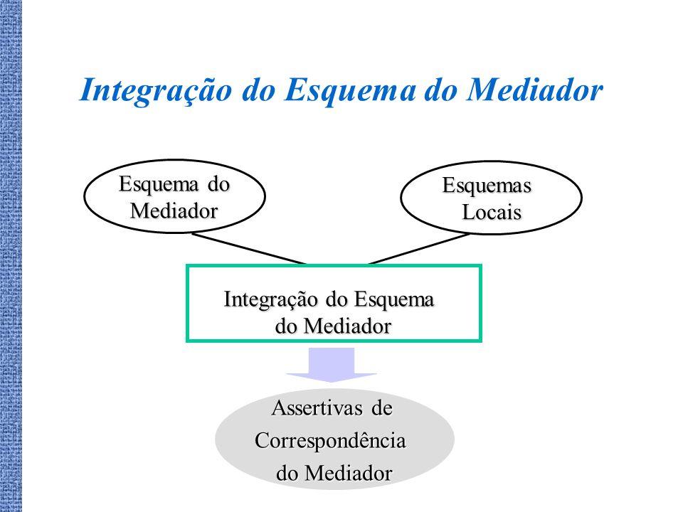 Integração do Esquema do Mediador