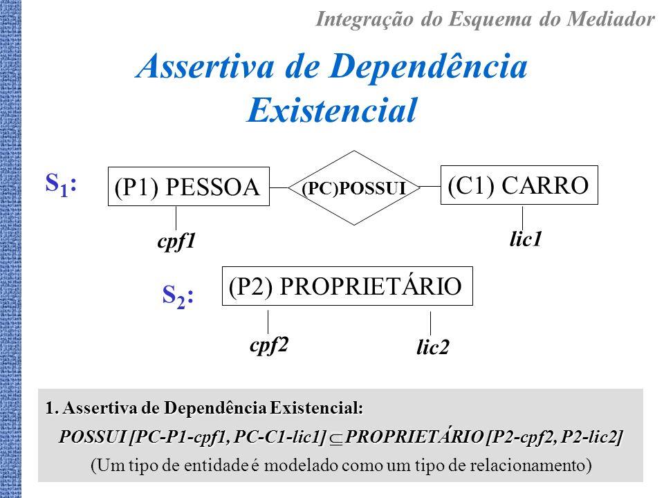 Assertiva de Dependência Existencial