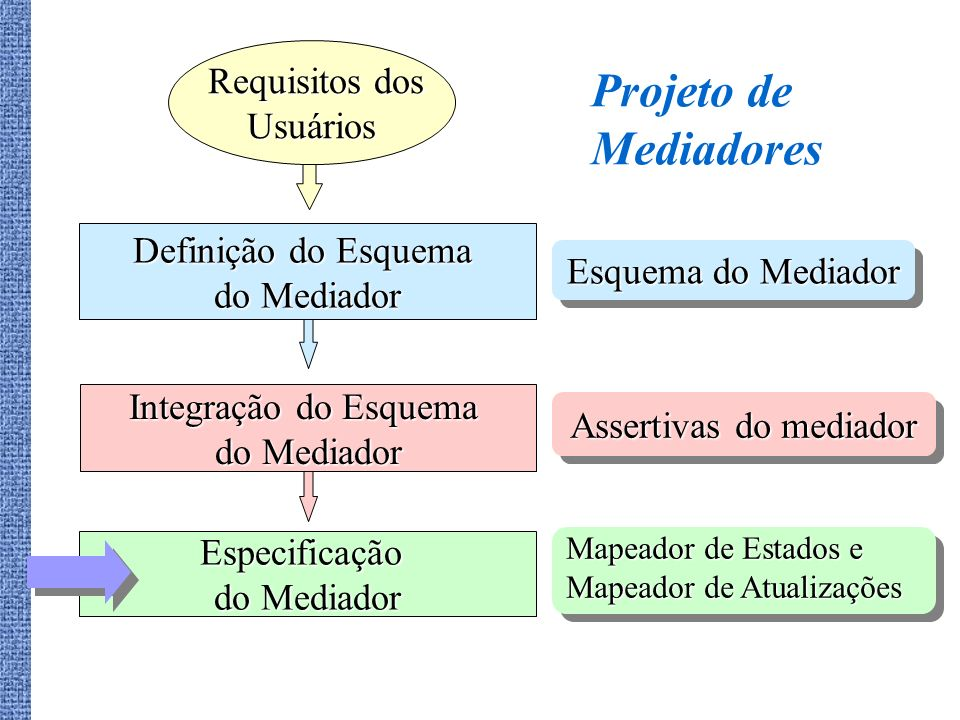 Assertivas do mediador