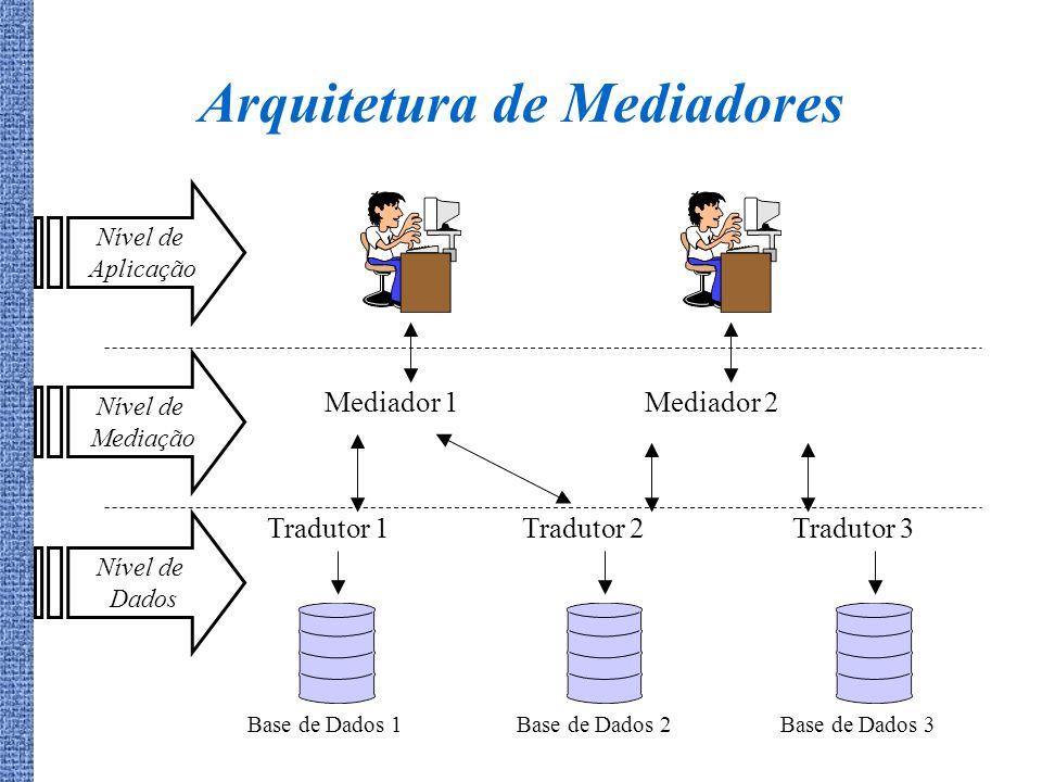 Arquitetura de Mediadores