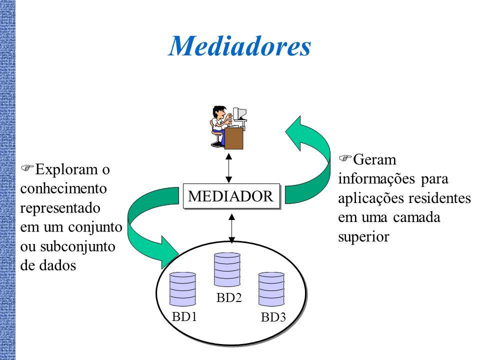 Mediadores Geram informações para aplicações residentes em uma camada superior.
