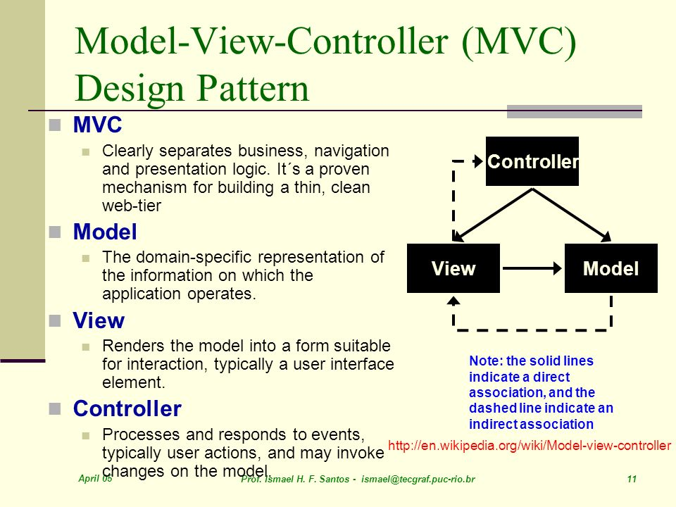 Model-View-Controller (MVC) Design Pattern