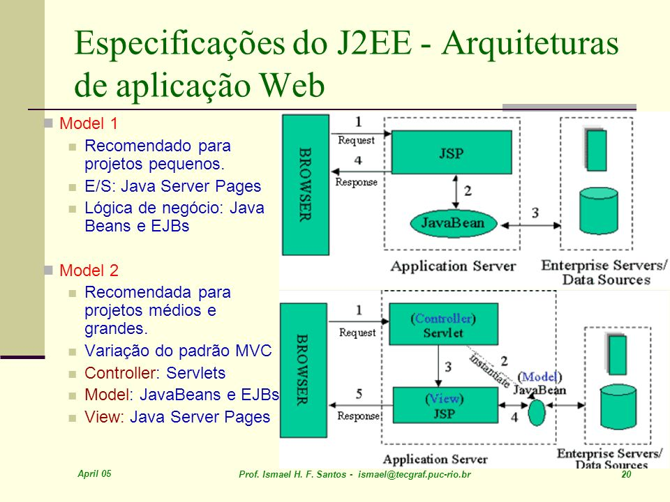 Especificações do J2EE - Arquiteturas de aplicação Web
