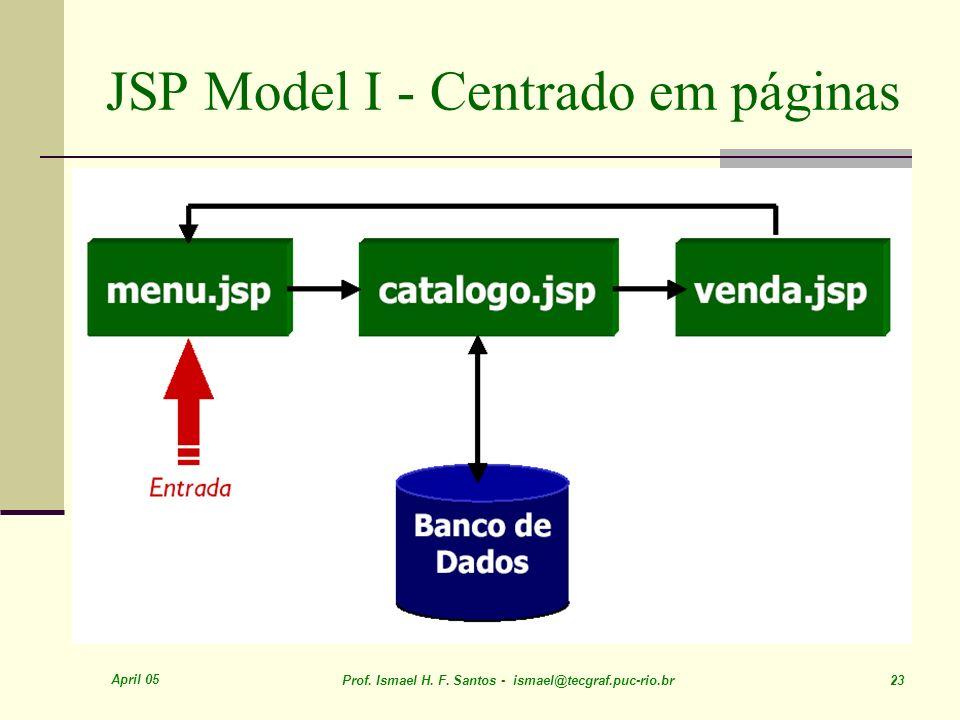 JSP Model I - Centrado em páginas