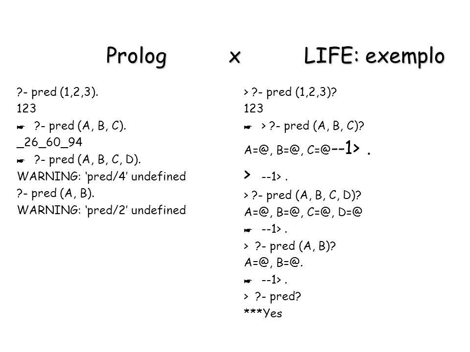 Prolog x LIFE: exemplo > --1> . - pred (1,2,3). 123