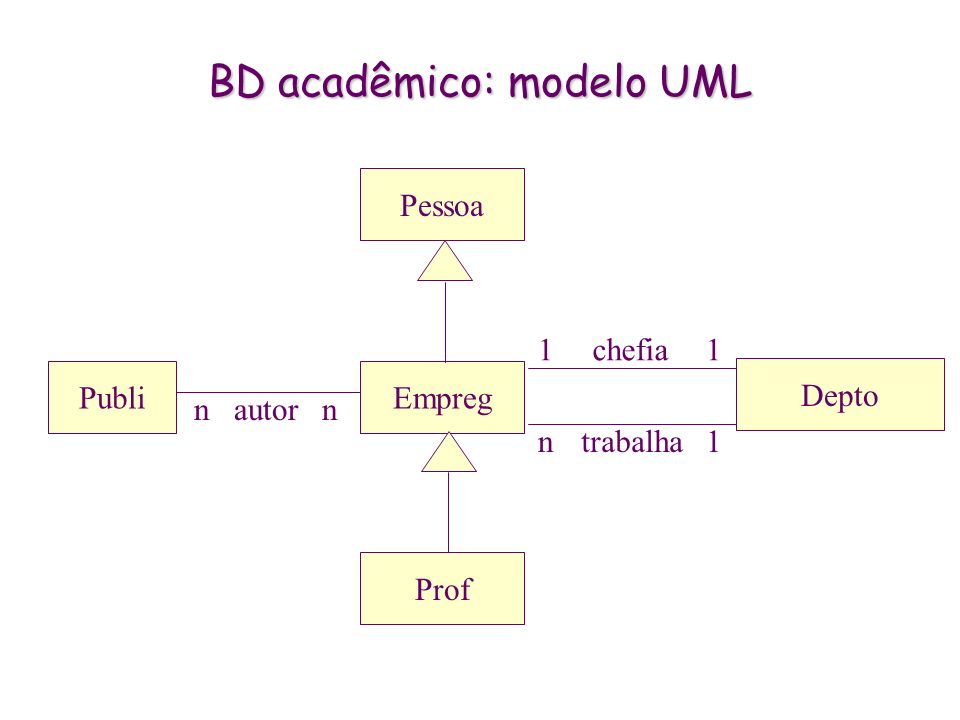 BD acadêmico: modelo UML