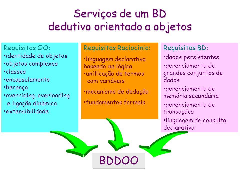 Serviços de um BD dedutivo orientado a objetos