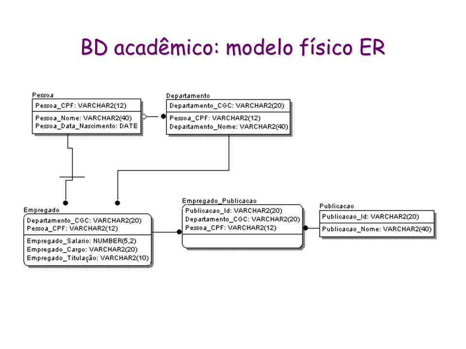 BD acadêmico: modelo físico ER