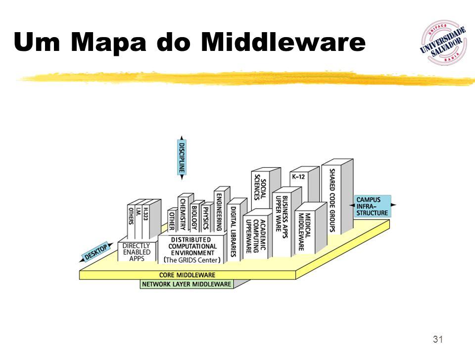 Um Mapa do Middleware