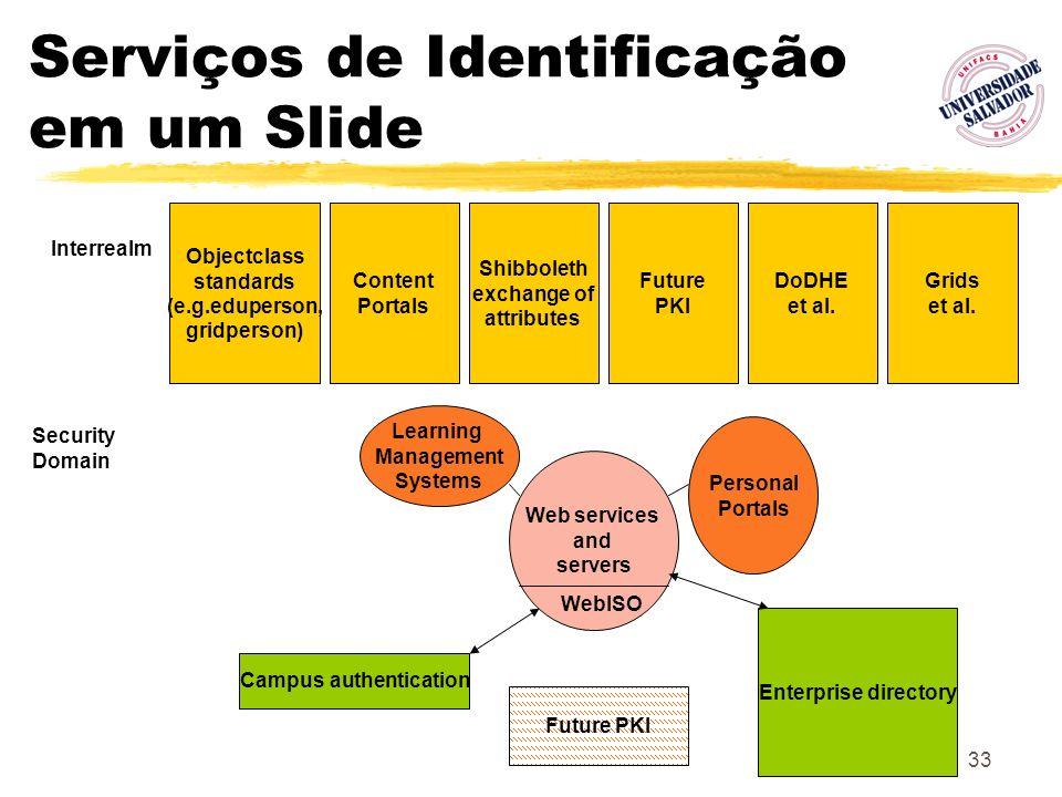 Serviços de Identificação em um Slide