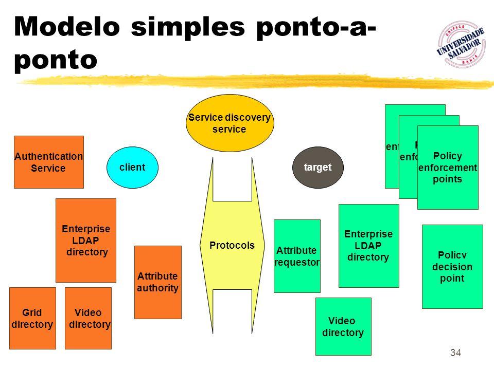 Modelo simples ponto-a-ponto