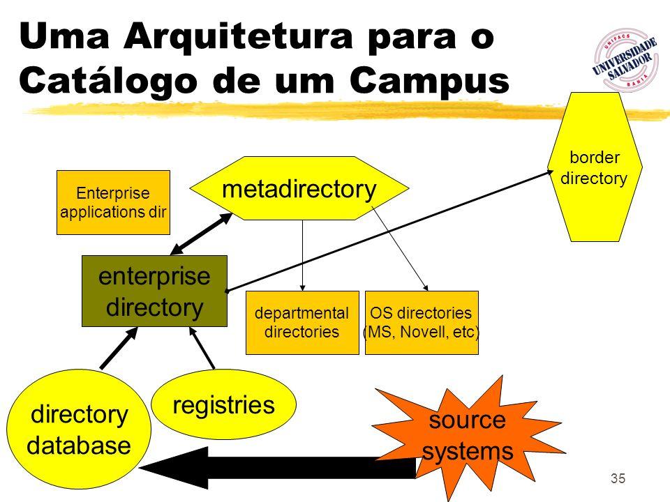 Uma Arquitetura para o Catálogo de um Campus
