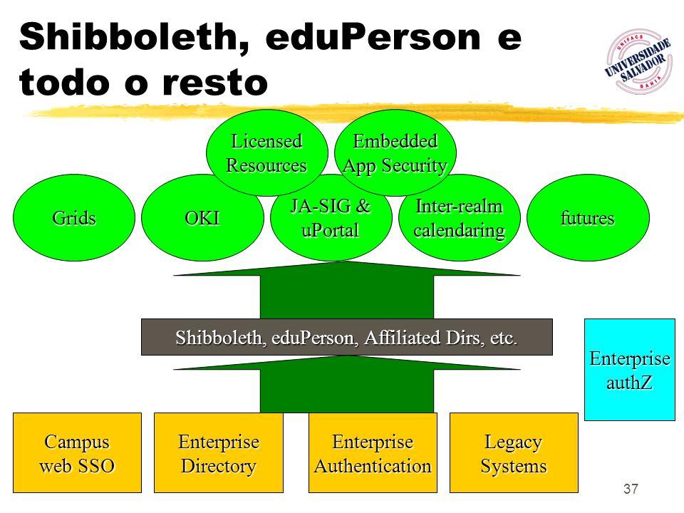 Shibboleth, eduPerson e todo o resto