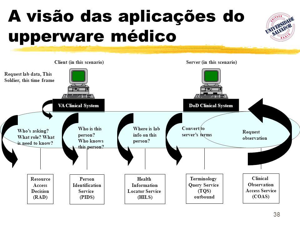 A visão das aplicações do upperware médico
