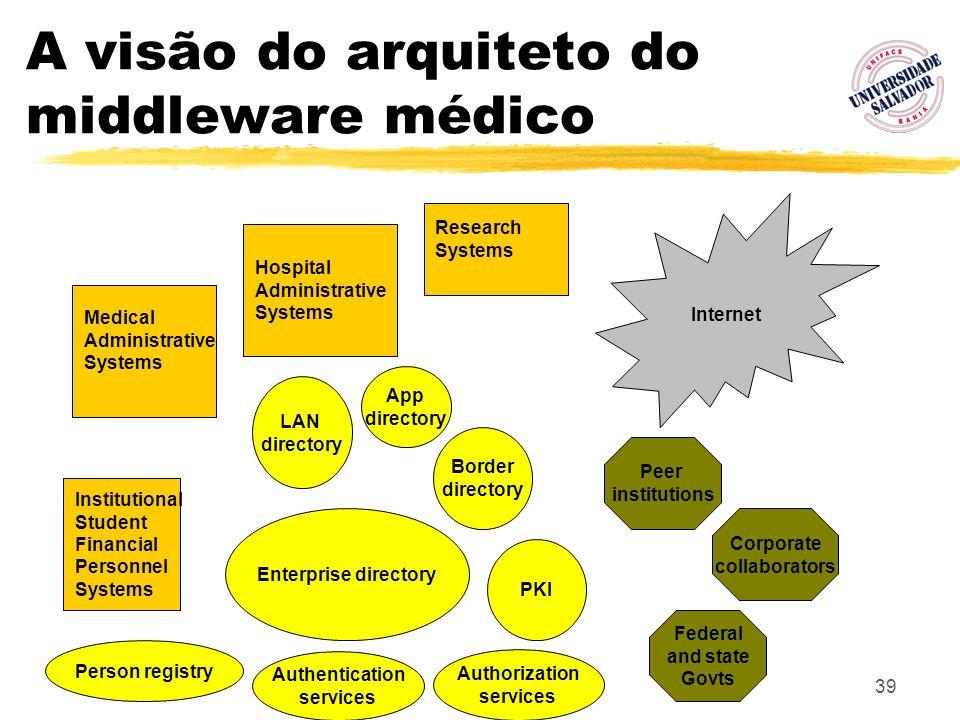 A visão do arquiteto do middleware médico
