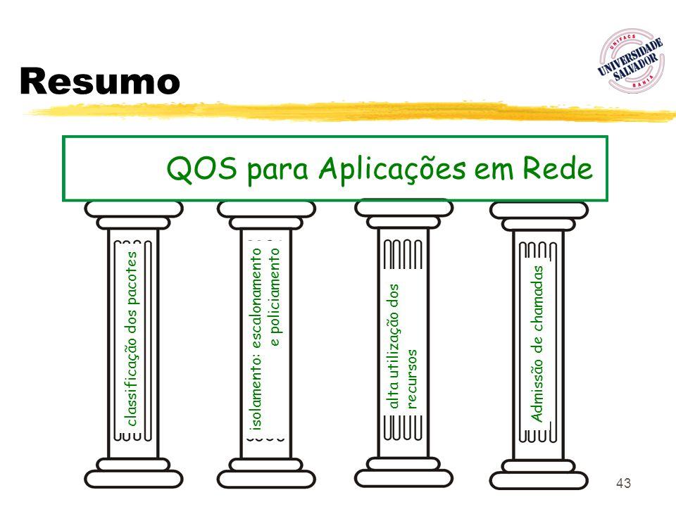 Resumo QOS para Aplicações em Rede isolamento: escalonamento