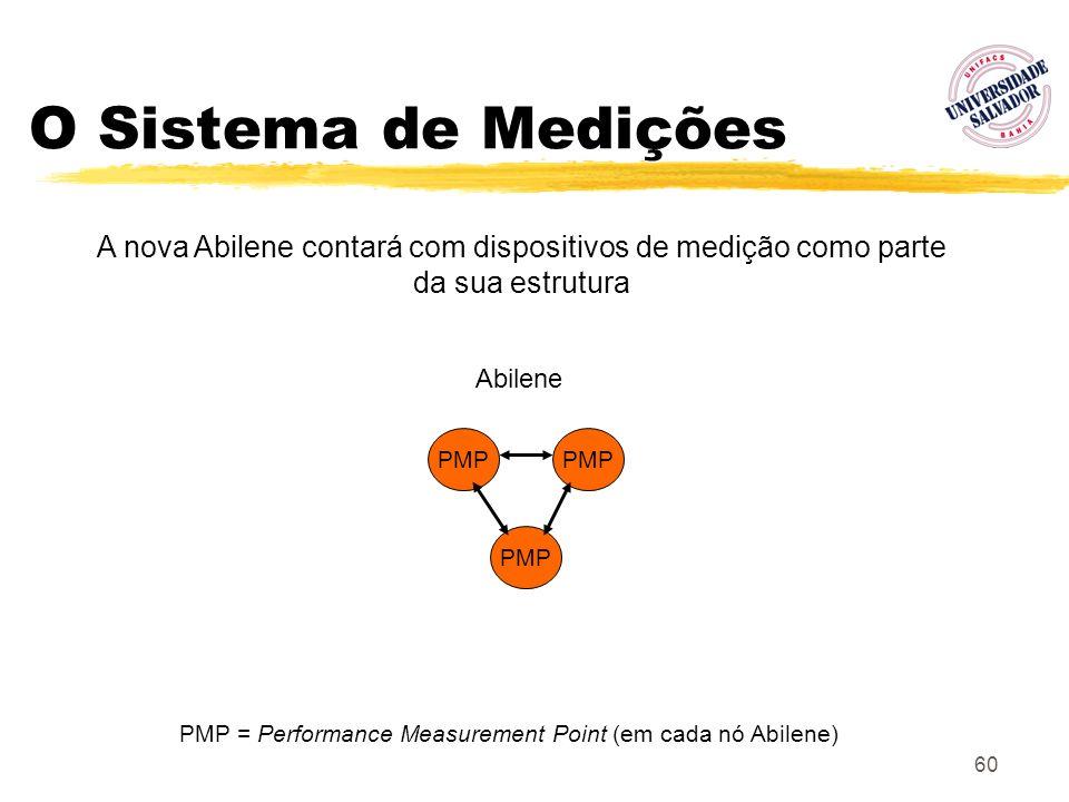 PMP = Performance Measurement Point (em cada nó Abilene)