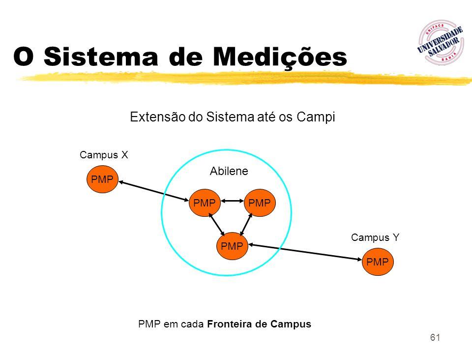 O Sistema de Medições Extensão do Sistema até os Campi Abilene