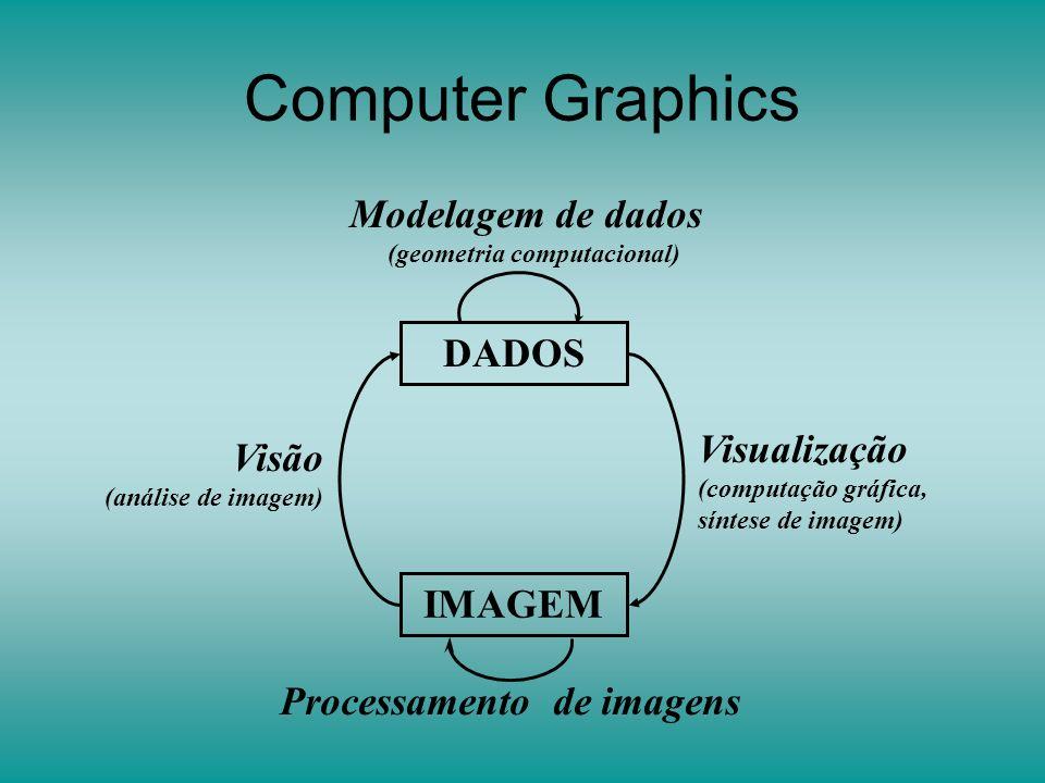 Processamento de imagens (geometria computacional)