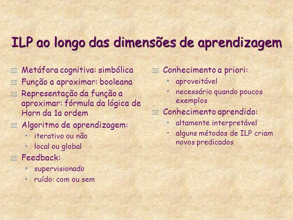 ILP ao longo das dimensões de aprendizagem