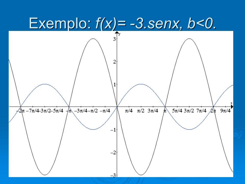 Exemplo: f(x)= -3.senx, b<0.