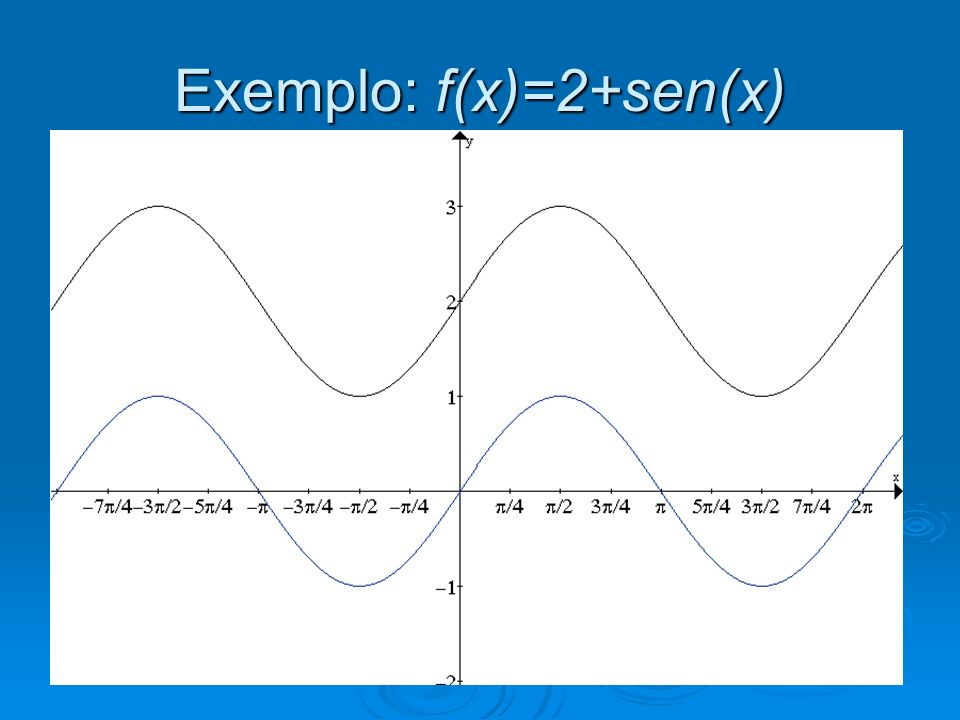 Exemplo: f(x)=2+sen(x)