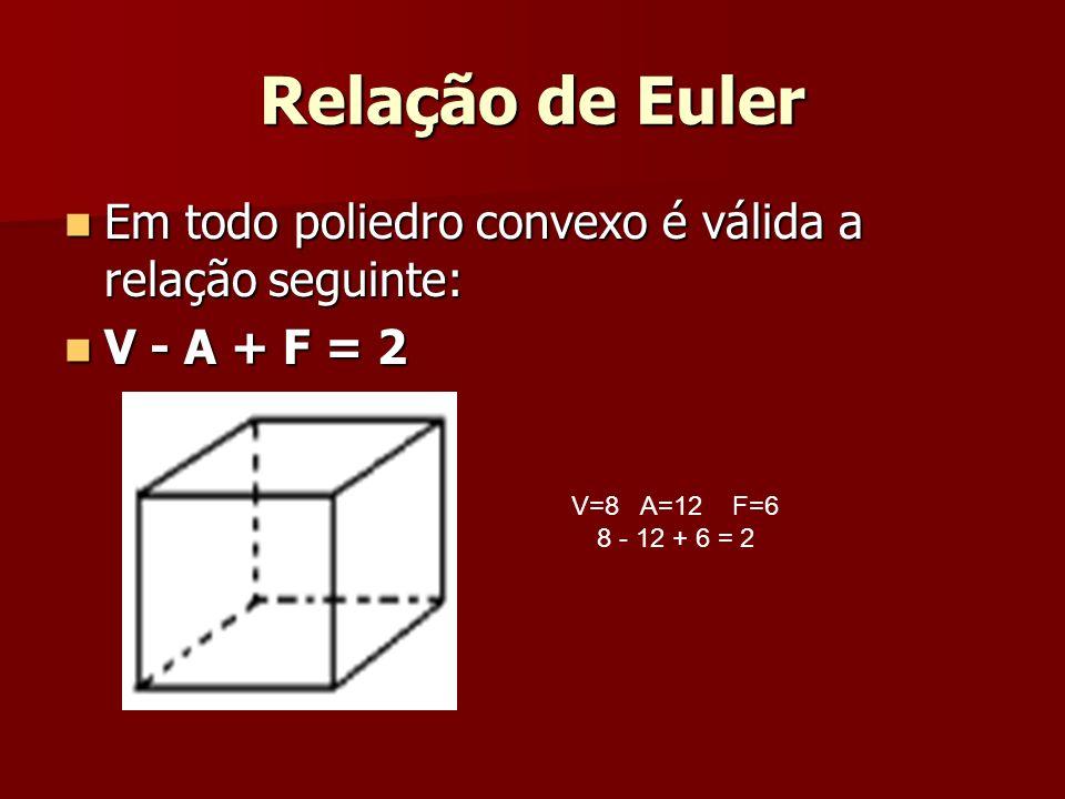 Relação de Euler Em todo poliedro convexo é válida a relação seguinte:
