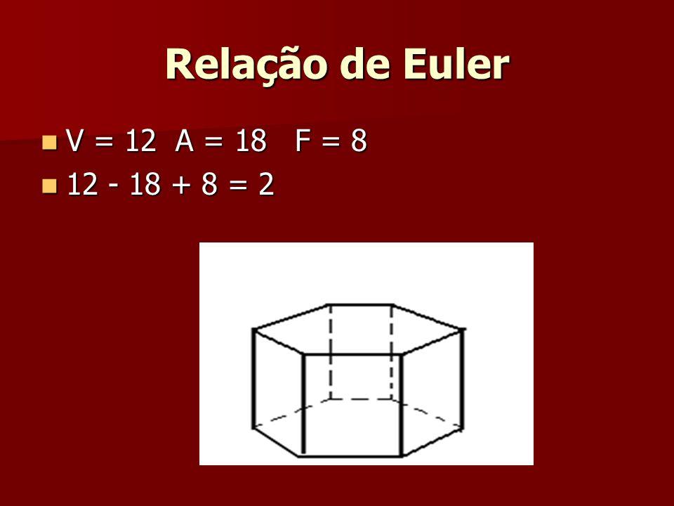 Relação de Euler V = 12 A = 18 F = 8 12 - 18 + 8 = 2