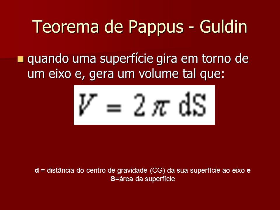 Teorema de Pappus - Guldin