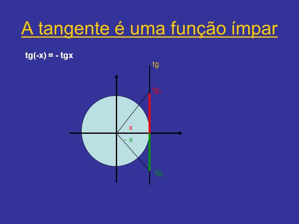 A tangente é uma função ímpar