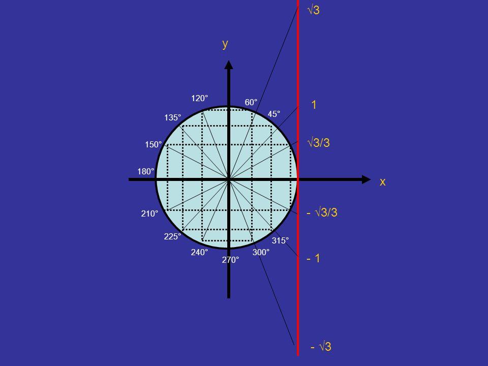√3 y 120° 60° 1 45° 135° √3/3 150° 180° x - √3/3 210° 225° 315° 240° 300° - 1 270° - √3