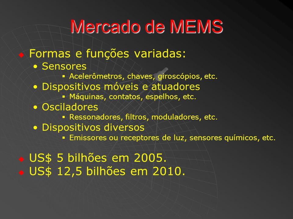 Mercado de MEMS Formas e funções variadas: US$ 5 bilhões em 2005.