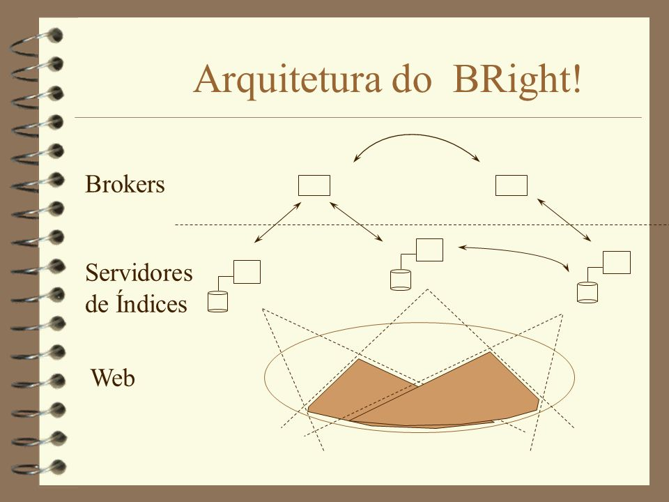 Arquitetura do BRight! Brokers Servidores de Índices Web