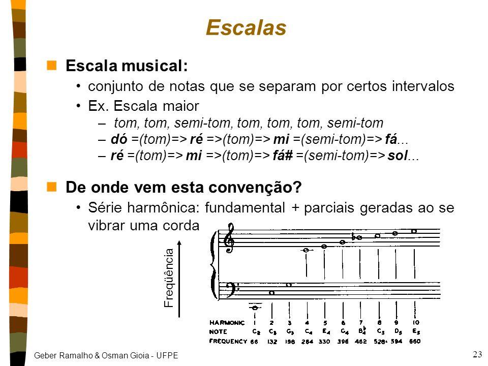 Escalas Escala musical: De onde vem esta convenção