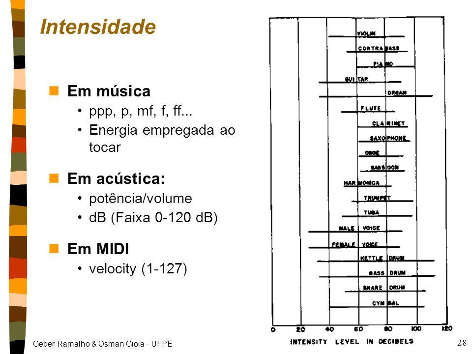 Intensidade Em música Em acústica: Em MIDI ppp, p, mf, f, ff...