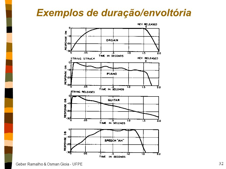 Exemplos de duração/envoltória