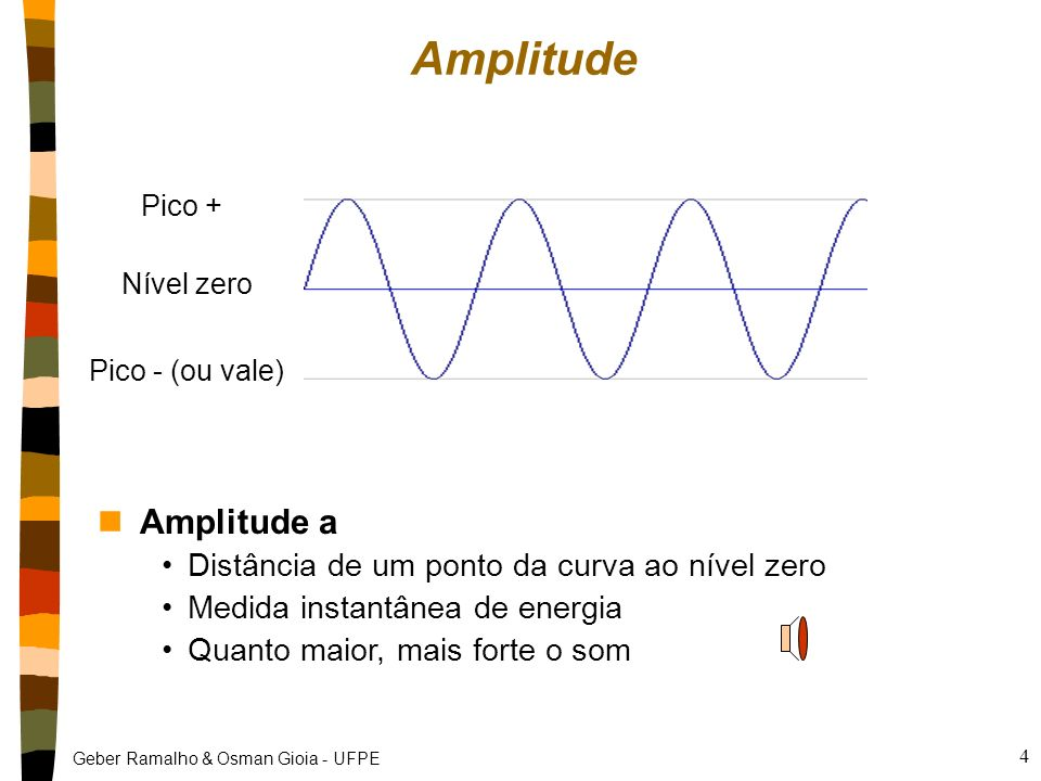 Amplitude Amplitude a Distância de um ponto da curva ao nível zero