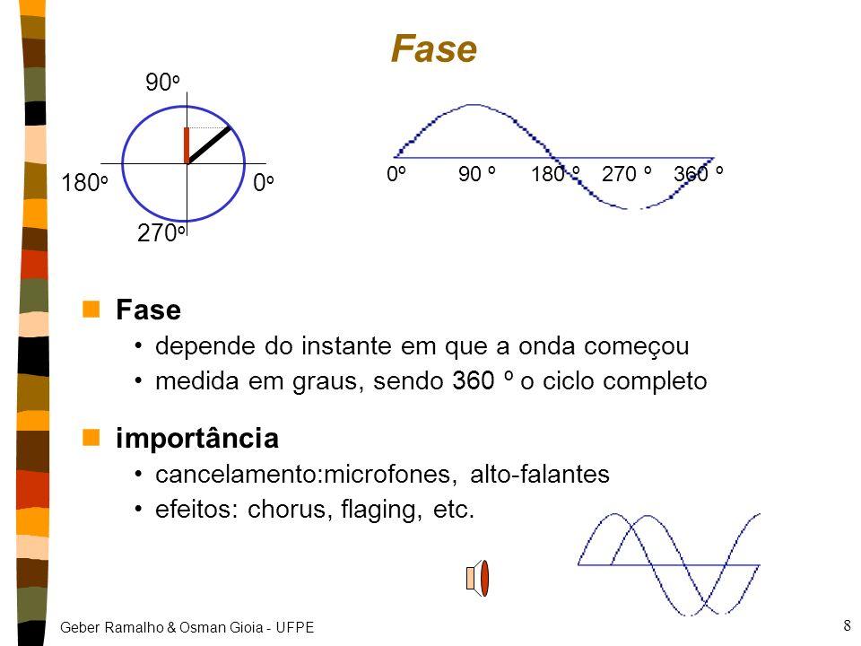 Fase Fase importância depende do instante em que a onda começou