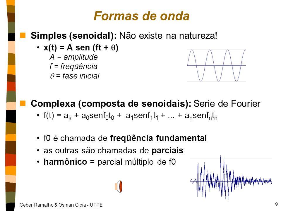 Formas de onda Simples (senoidal): Não existe na natureza!