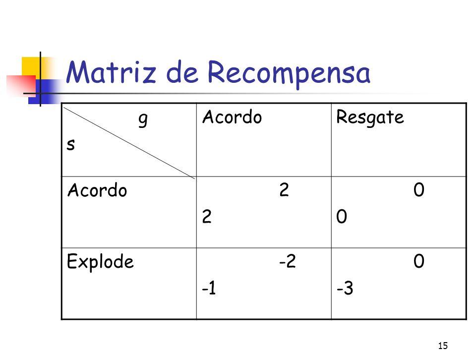 Matriz de Recompensa g s Acordo Resgate 2 Explode -2 -1 -3