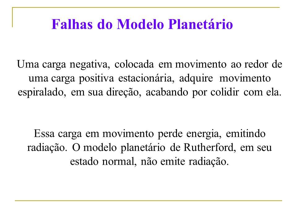 Falhas do Modelo Planetário