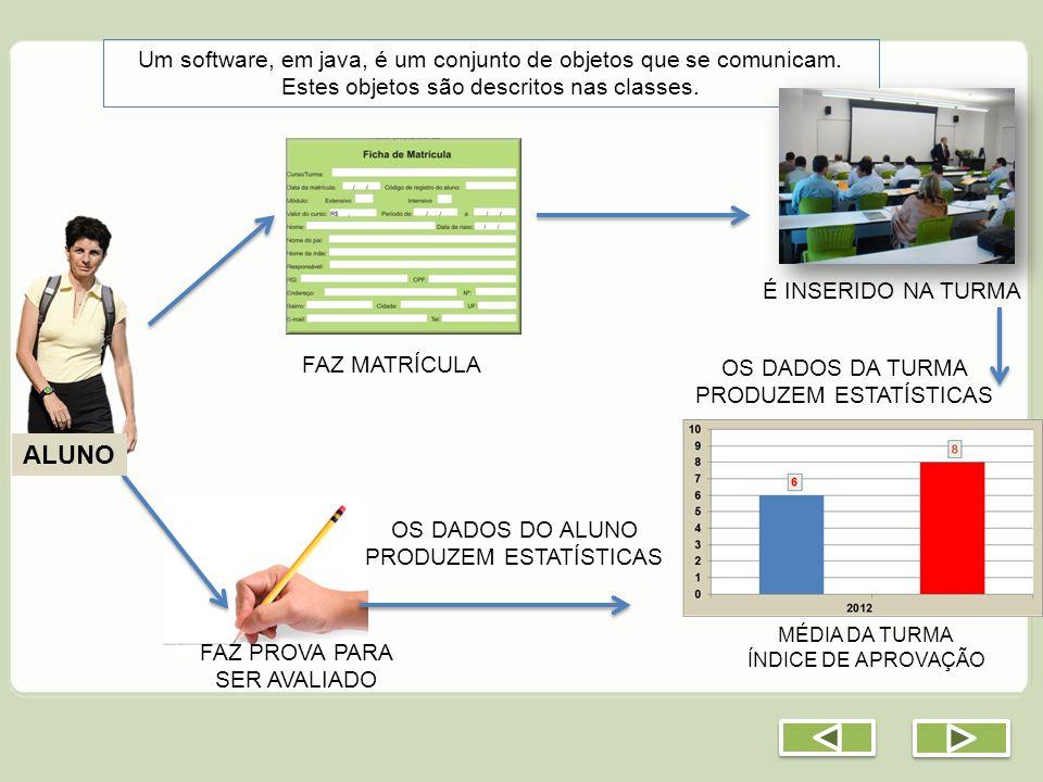 Um software, em java, é um conjunto de objetos que se comunicam