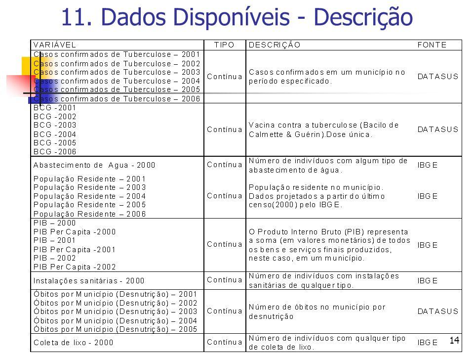 11. Dados Disponíveis - Descrição