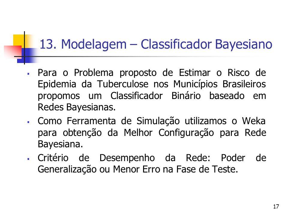 13. Modelagem – Classificador Bayesiano