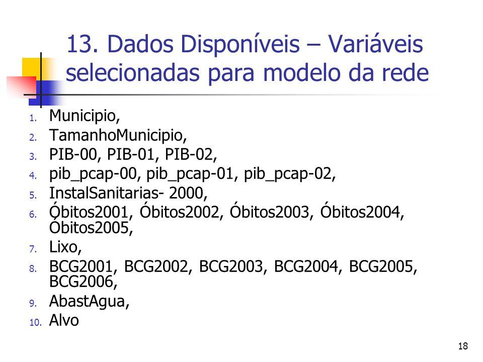13. Dados Disponíveis – Variáveis selecionadas para modelo da rede