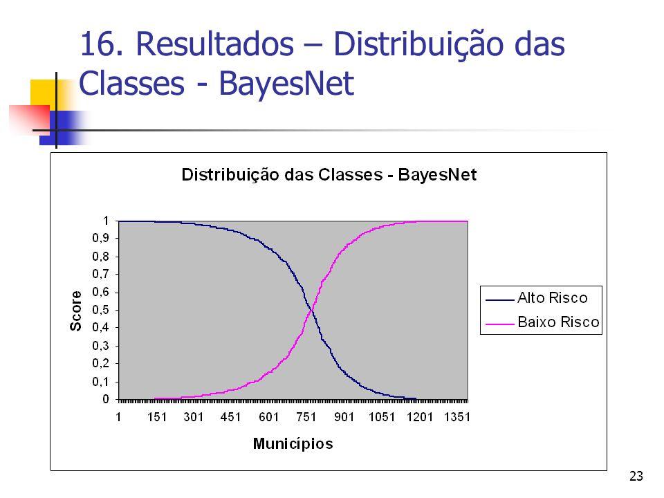 16. Resultados – Distribuição das Classes - BayesNet
