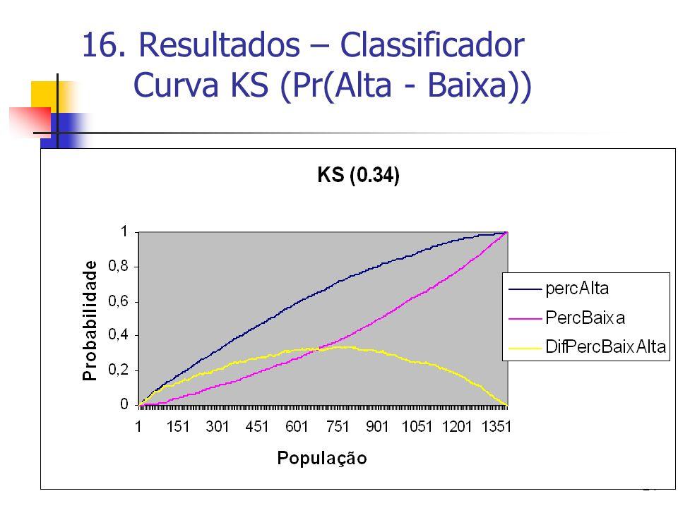 16. Resultados – Classificador Curva KS (Pr(Alta - Baixa))